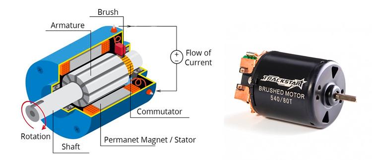 motor-con-escobillas-brushed-radiocontrolers